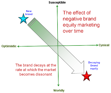 Branding and Brand Management: Cowan's Law of Brand Decay and implications of brand image