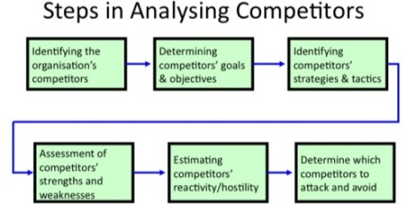 competitor analysis for competitive advantage and ROI