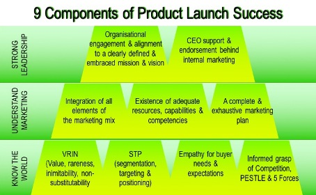 New product launches, launching a new product, Marketing for success, new product launch marketing strategies