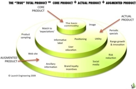Is your core product interferring with your marketing potential?