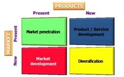 Market oriented product development improves product marketing and product portfolio and life cycle management